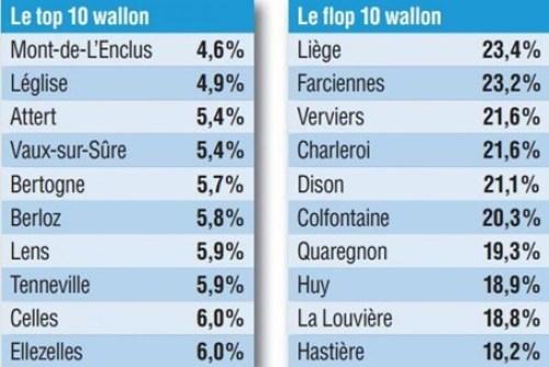 Top 10 - Flop 10