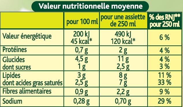 Comprendre Le Tableau Nutritionnel Les Consom Acteurs De Demain