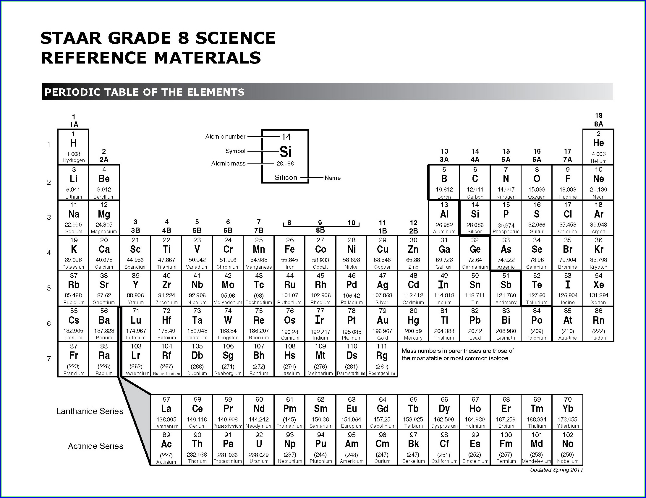 Periodic Table Review Worksheet Doc