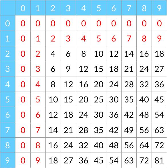 les tables de multiplication j connais