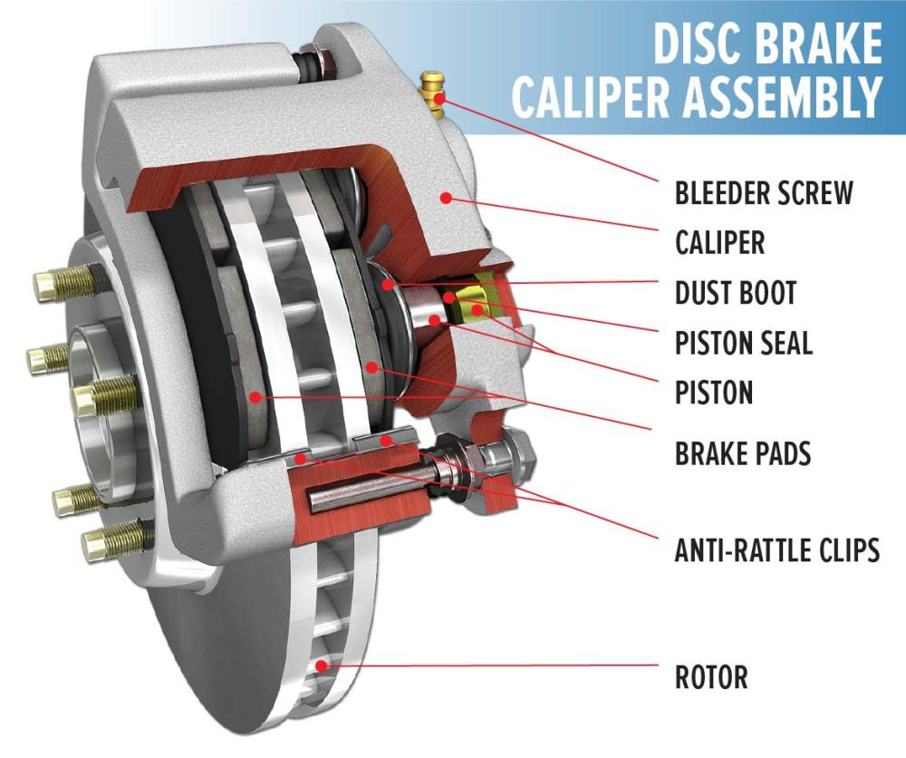 medium resolution of graphic showing parts in a disc brake caliper assembly