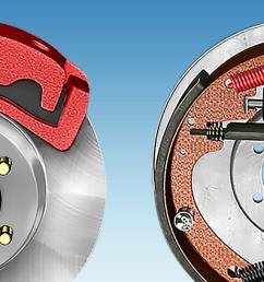 a side by side comparison of a disc brake and a drum brake  [ 2048 x 800 Pixel ]