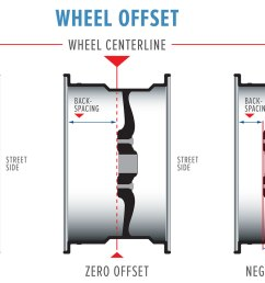 wheel offset explained with positive offset zero offset and negative offset [ 1700 x 994 Pixel ]