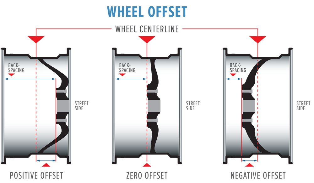 medium resolution of wheel offset explained with positive offset zero offset and negative offset