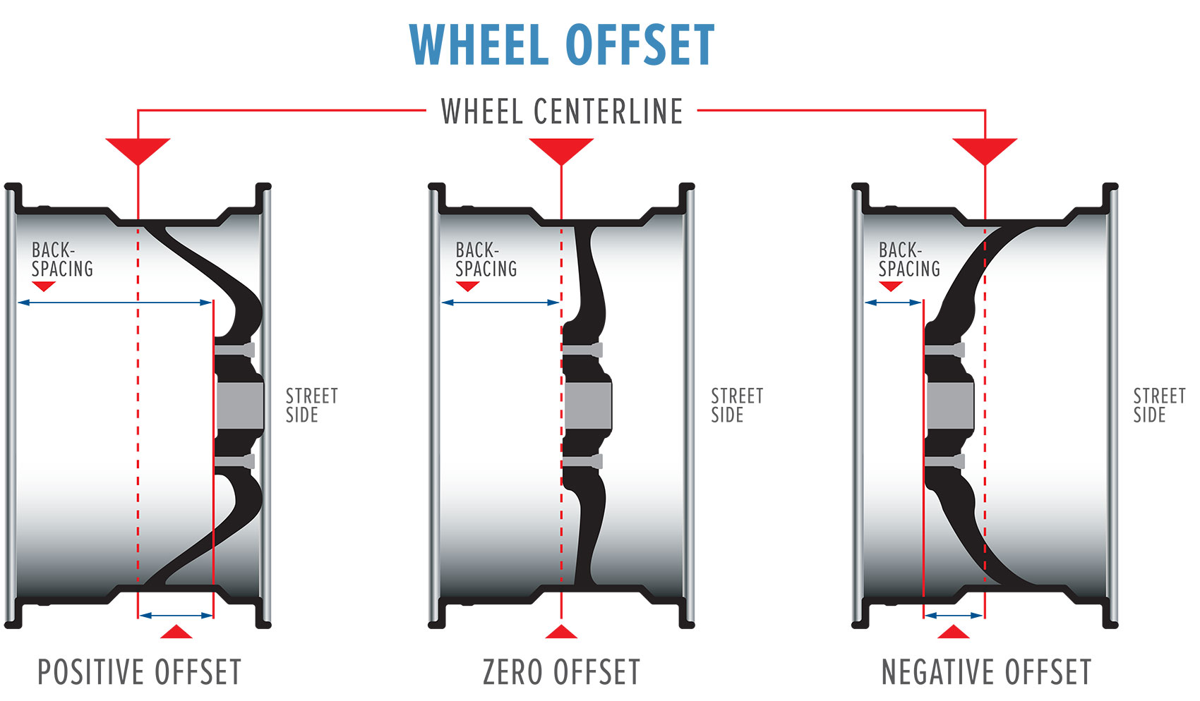 hight resolution of wheel offset explained with positive offset zero offset and negative offset