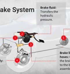 diagram of a brake system [ 1200 x 664 Pixel ]
