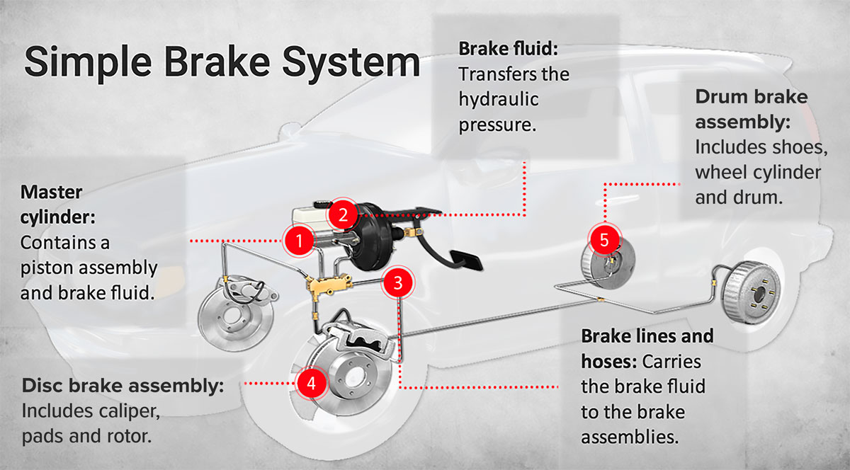hight resolution of diagram of a brake system