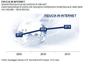 Ti fidi di internet?