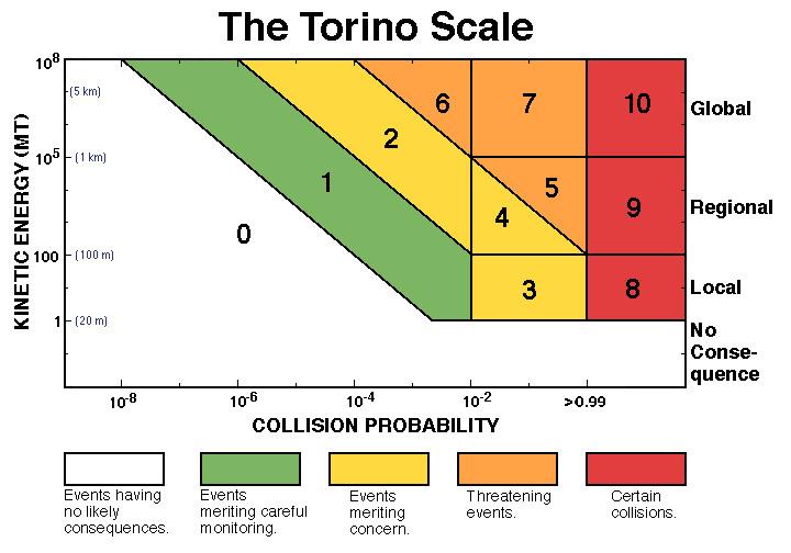 Impacts de géocroiseurs : qu'est-ce que l'échelle de Turin