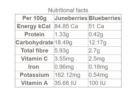 amélanche et qualités nutrition