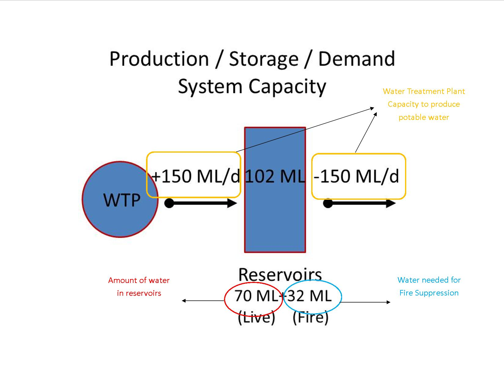 hight resolution of this diagram will be used to describe the production storage and demand for water throughout the week of the water boil order