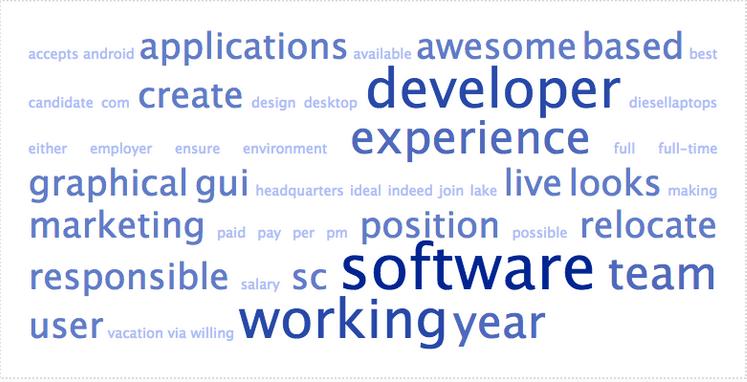 An example of a job seeker's wordcloud, a key tool in writing a good LinkedIn headline for job seekers.