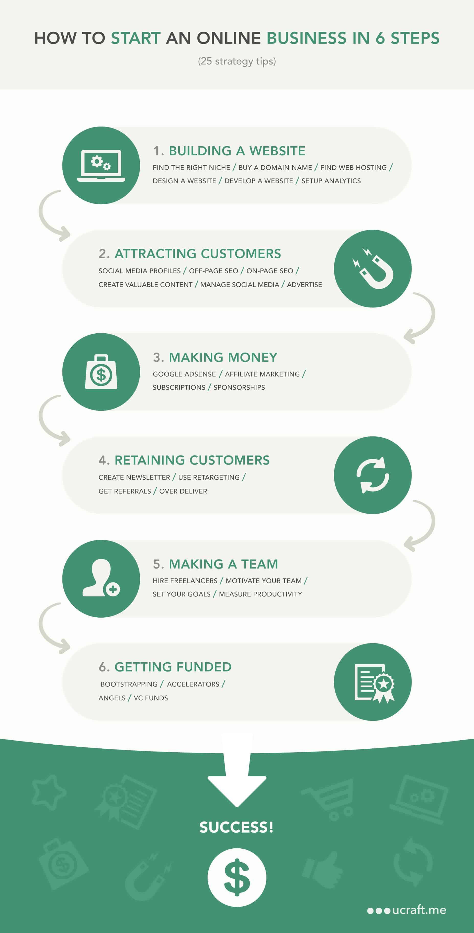 How to Start an Online Business in 6 Steps - infographic