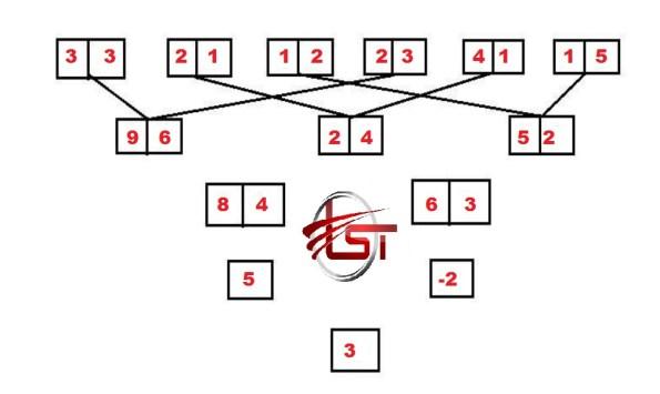 New Pattern Input/Output