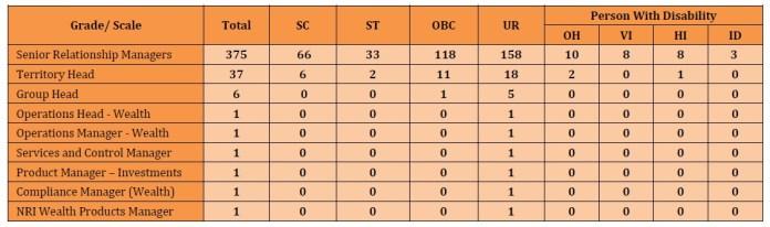 Bank of Baroda SO Recruitment 2018 – Total Vacancies