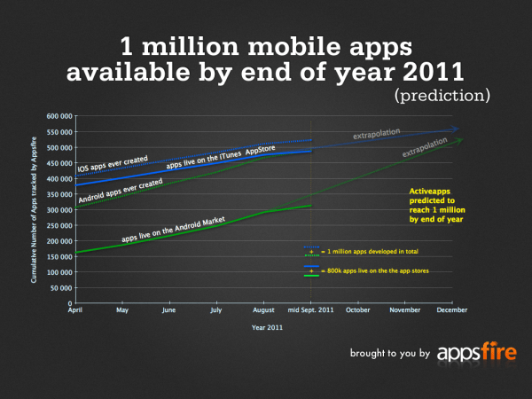 1 million apps prediction graph for Android and iOS