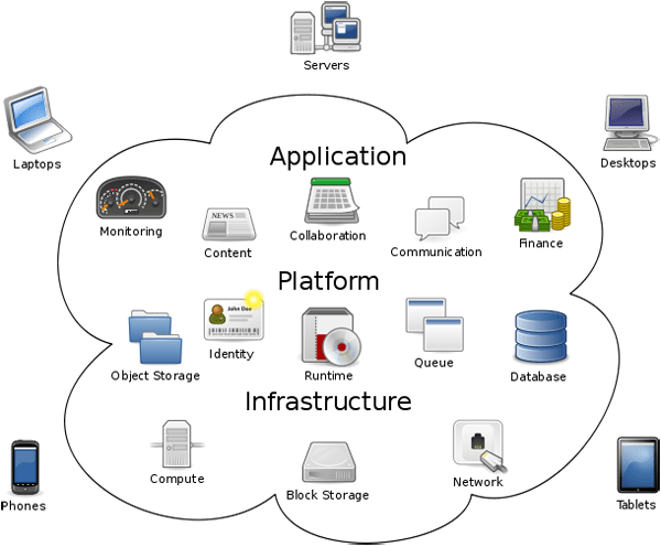diagram for mobile cloud based computing infrastructure