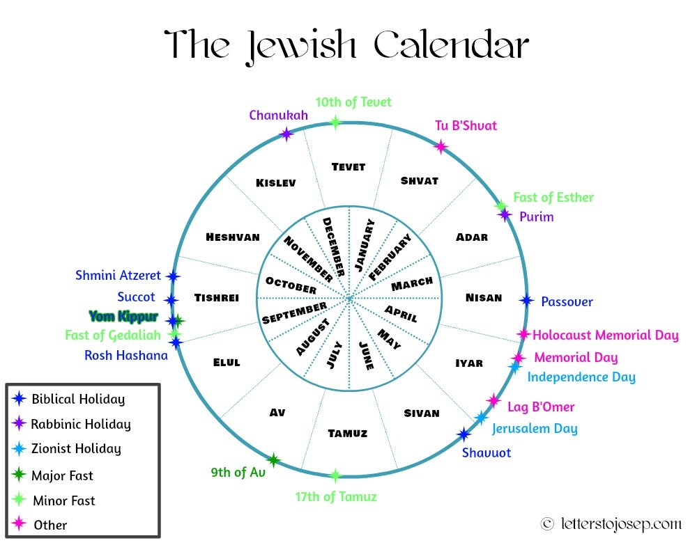 The Jewish Year in a Nutshell