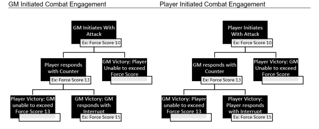 An engagement between a player and the GM mapped out on a graph.