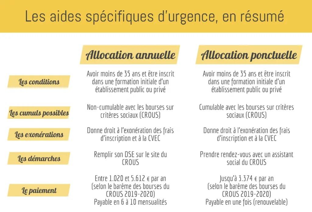 Les aides spécifiques en résumé //©Pauline Bluteau