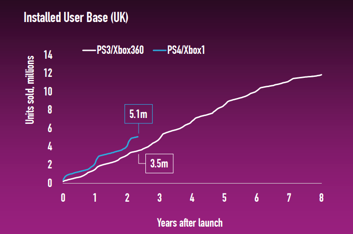 playstation-4-and-xbox-one-uk-sales-pass-5m-mark-145873299751