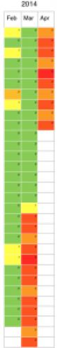 Hoofdpijnpatroon februari-10 april 2014