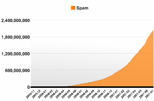 Spam Graph