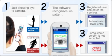 Iris Recognition Tecnology