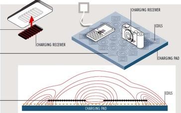 Schema di funzionamento dell\'energia wireless
