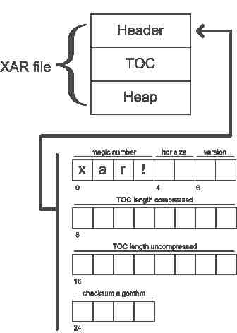 Xar Data Structure