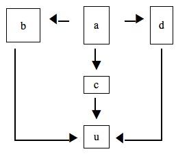 Flow Chart Graph Viz