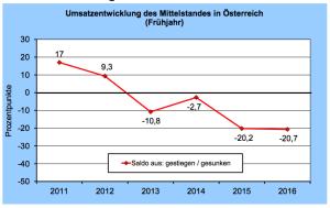 Umsatzentwicklung 2011 -2016