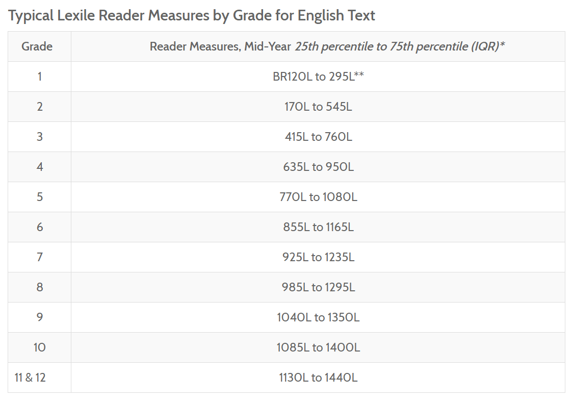 Reading Map Scores By Grade Level 2019