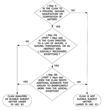 USPTO Releases Updated Guidance on Patent Subject Matter