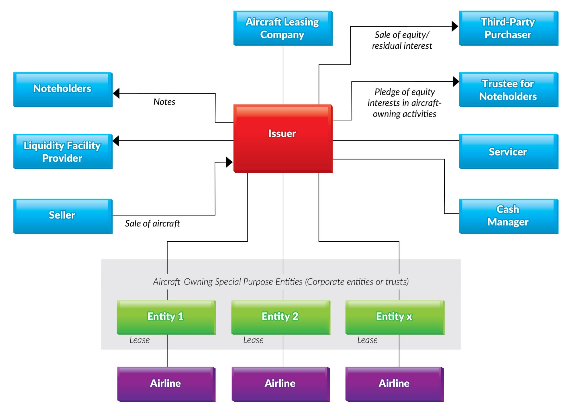 hight resolution of the diagram below shows the structure of a typical aircraft lease portfolio securitization