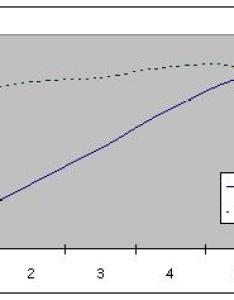 Rpm see graph below  suspect the japanese engine   output has  similar profile note how torque is above lb ft from as little also uzfe  information and swap rh lextreme