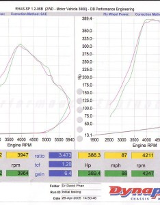 Note yellow was the second run and green three we aborted first also turbo uz dyno result hp trq psi wow clublexus rh