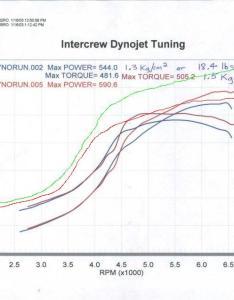 uzfe   rwhp psi   gtq trim ctc  calculated hp per also lexus ls sc  turbo selection rh lextreme
