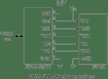 Module de programmation OEM pour FPGA Xilinx™