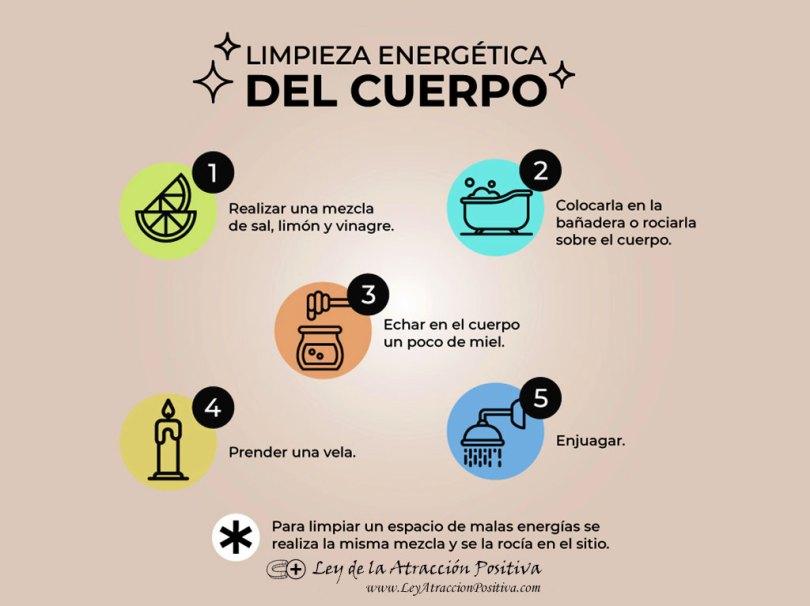 Limpieza Energética del Cuerpo