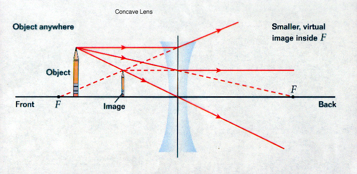 lenses for ray diagram physics photocell switch wiring uk tracing concave