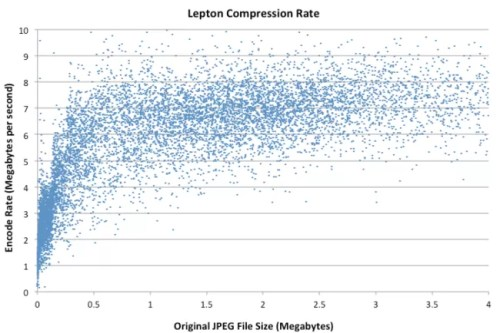 lepton-compression rate