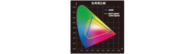 sRGBカバー率99%対応【sRGB OVER 99%252525】