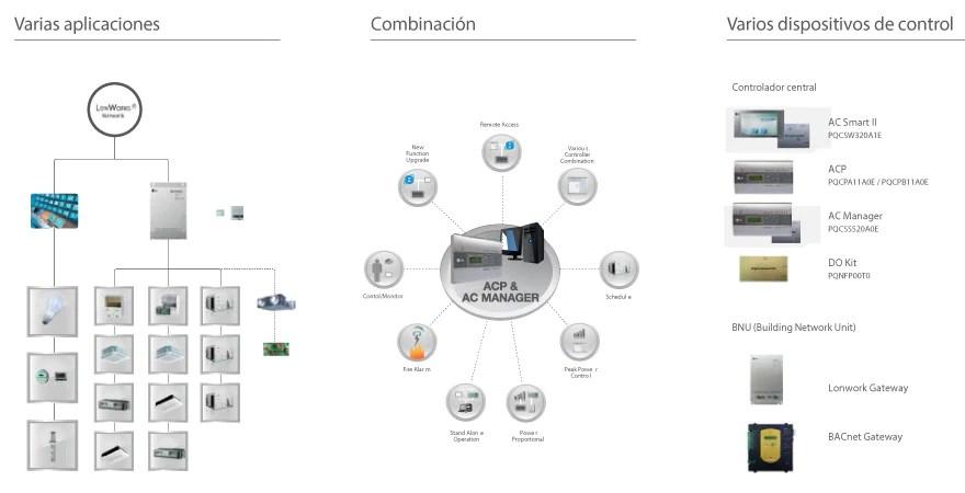 Funciones del control remoto de minisplit lg