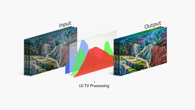 LG's TV processing technology graph in the middle between input image on the left and vivid output on the right