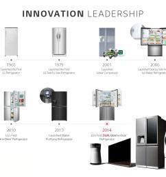 lg 600l side by side refrigerator gc l247sluv lg south africa ge refrigerator wiring schematic lg no frost refrigerator wiring diagram [ 1600 x 1330 Pixel ]