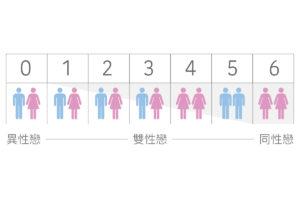 什麼是性別光譜?學了就要選擇性向嗎? - LGBTQ.tw 臺灣酷家
