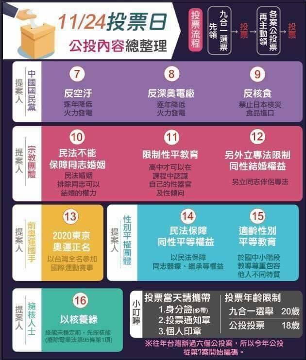 11/24 大選公投怎麼投?愛家/平權同志公投兩好三壞懶人包 - LGBTQ.tw 臺灣酷家