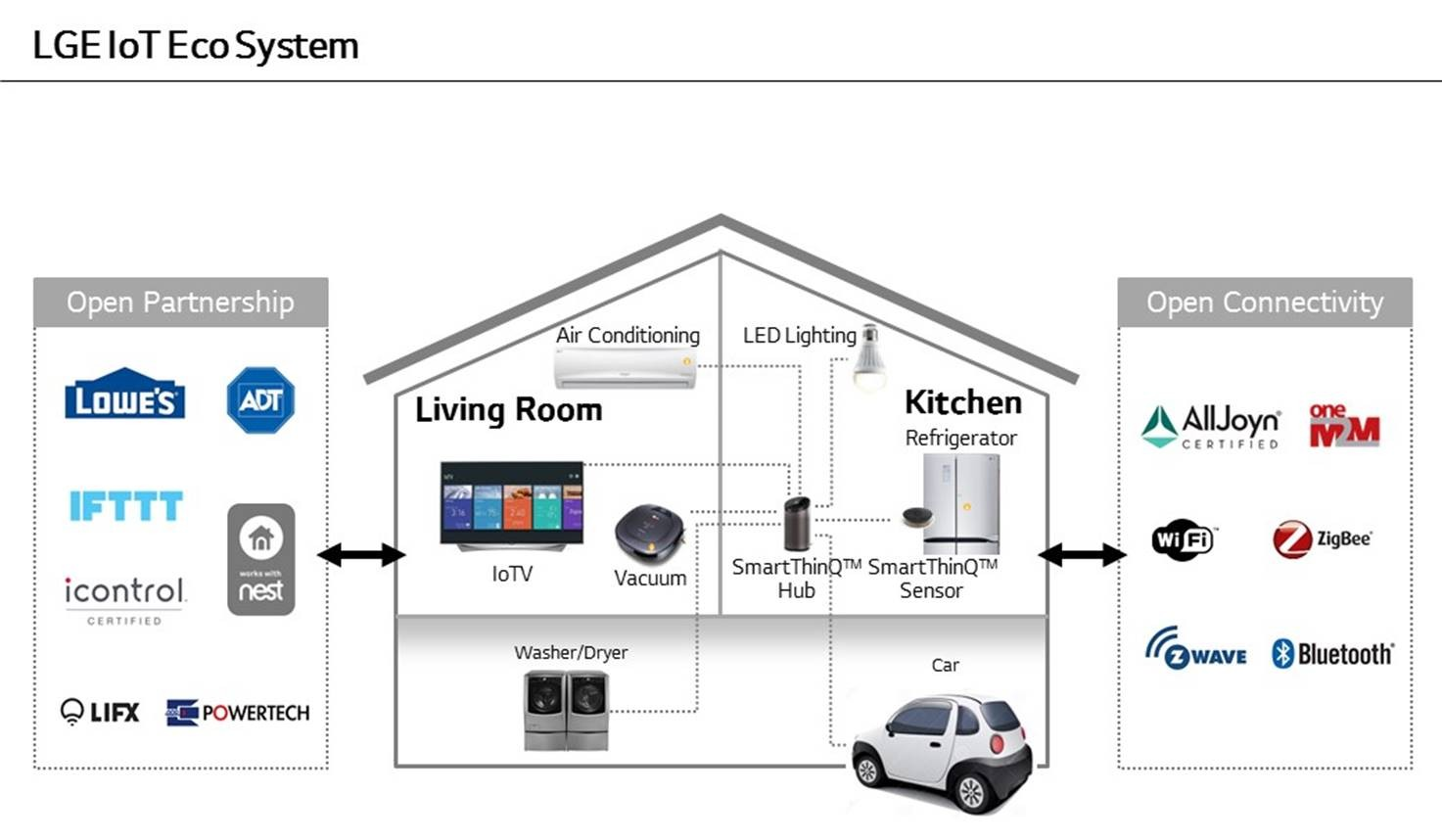 LG ADVANCES SMART HOME ECOSYSTEM WITH SMARTTHINQ™ HUB AT