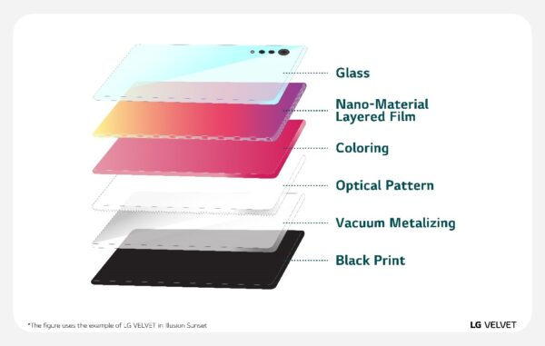 An illustration of the advanced nano-material layered film technology of LG VELVET